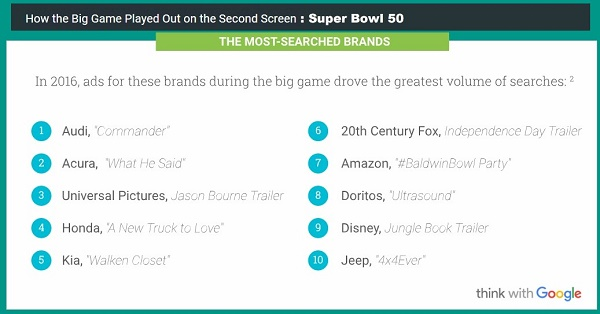 Super Bowl 50 most searched ads