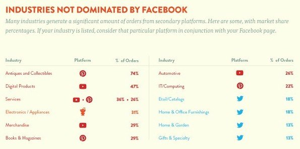 Commerce industries not dominated by Facebook - re Shopify