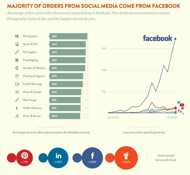 Majority of orders from social media commerce - Shopify