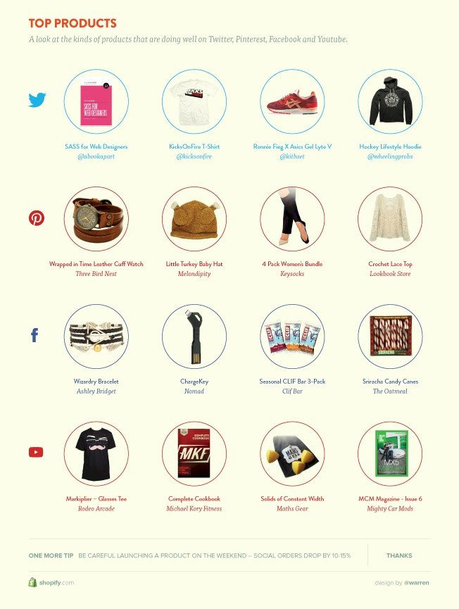 Top products via social media - re Shopify